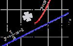 Графическое решение уравнений. Графический способ решения уравнений