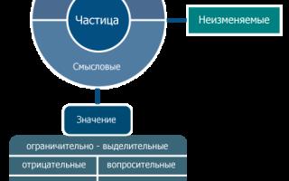 Разряды частиц формообразующие. Учим русский язык