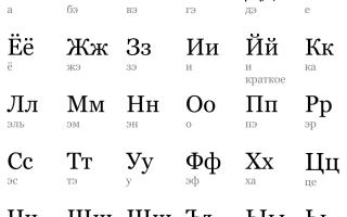 Буквы русской азбуки и буквы русского алфавита. Русский алфавит