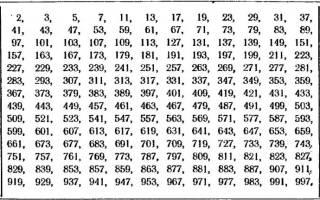 Где применяются простые числа. Как найти простые числа