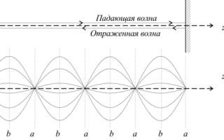 Распространение электромагнитных волн в волноводах.