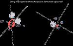 Пересечение двух прямых. Угол и точка пересечения