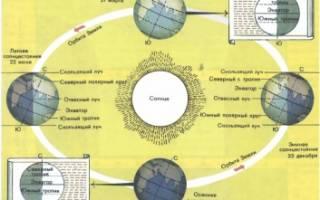 Годовое вращение земли вокруг солнца. Суточное движение земли
