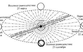 Особенности вращения земли и их следствия. Движения земли
