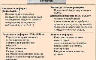 Царь алексей михайлович романов. Алексей Михайлович Романов — «тишайший царь