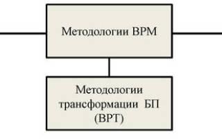 Методология управления бизнес-процессами на предприятии.