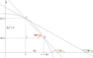 Нахождение уравнения касательной к графику функции. Калькулятор онлайн
