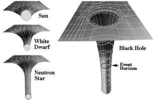 Черная дыра по другому. Что такое черная дыра