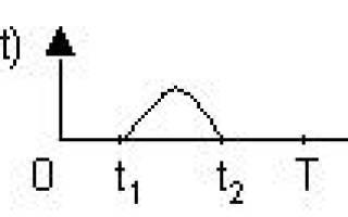 Пара преобразований Фурье. Спектральная плотность сигнала