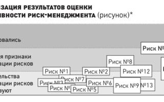 Комплексный риск-менеджмент российских производственных компаний.