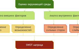 Методика swot анализа позволяет. Методика SWOT-анализа предприятия