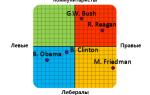 Политические предпочтения. Тест «политические координаты