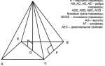 Боковая грань пирамиды. Геометрические фигуры