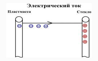 Чему равна сила тока. Что означает термин 'сила тока'