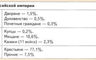 Россия в начале XX века — история России кратко. Россия в начале XX века