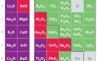 Оксиды: классификация, получение и химические свойства. Оксиды