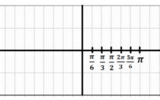 Нули функции y sinx. Урок математики