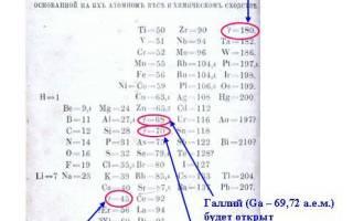 86 элемент в таблице менделеева. Периодический закон Д