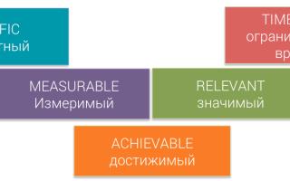 Смарт анализ (smart): анализ целей в менеджменте. Целеполагание по правилам
